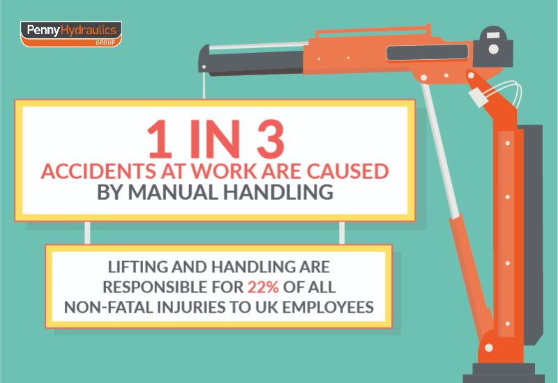 accidents caused by manual handling
