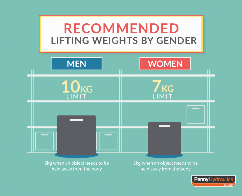 recommended lifting weights for each gender